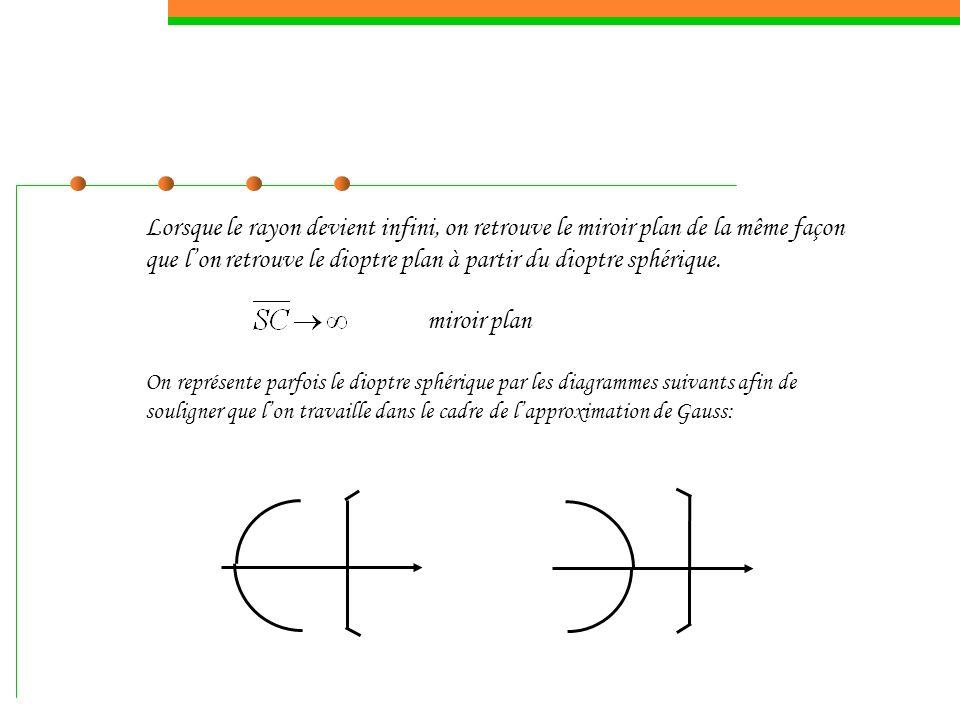Lorsque le rayon devient infini, on retrouve le miroir plan de la même façon que l'on retrouve le dioptre plan à partir du dioptre sphérique.