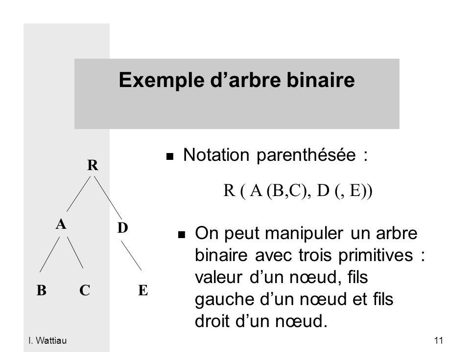 Exemple d'arbre binaire