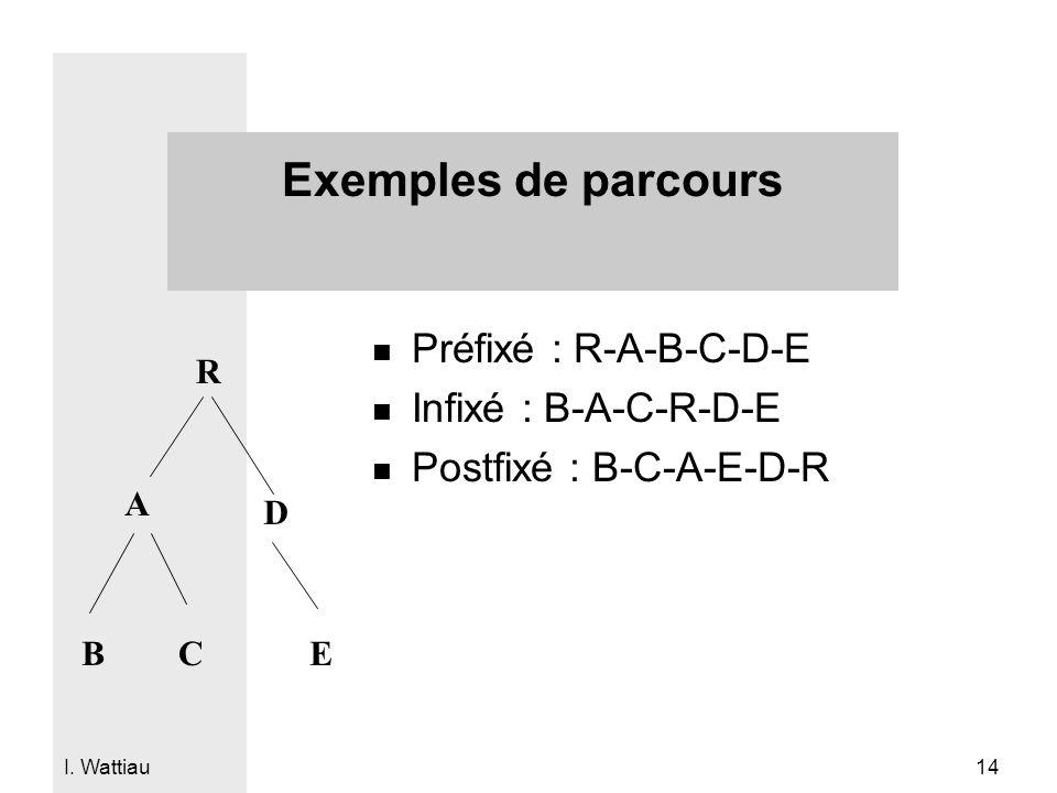 Exemples de parcours Préfixé : R-A-B-C-D-E Infixé : B-A-C-R-D-E