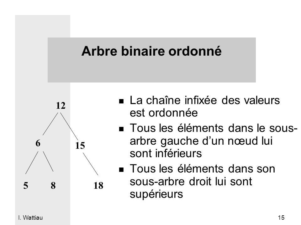 Arbre binaire ordonné La chaîne infixée des valeurs est ordonnée
