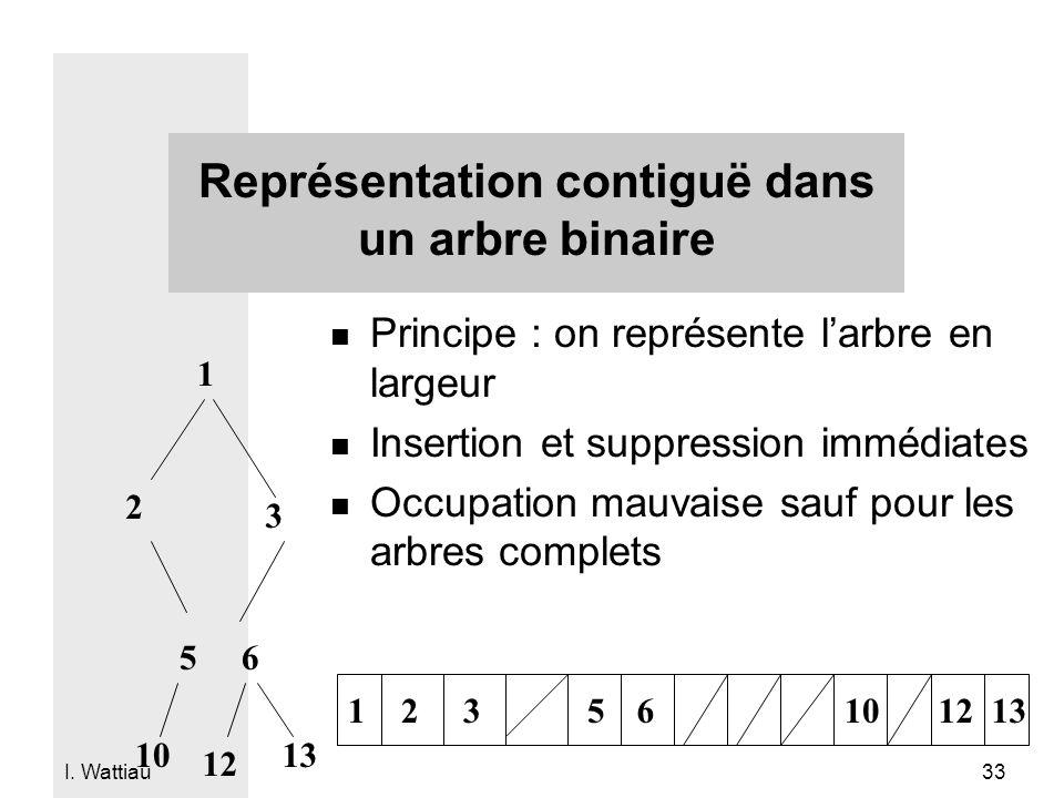 Représentation contiguë dans un arbre binaire