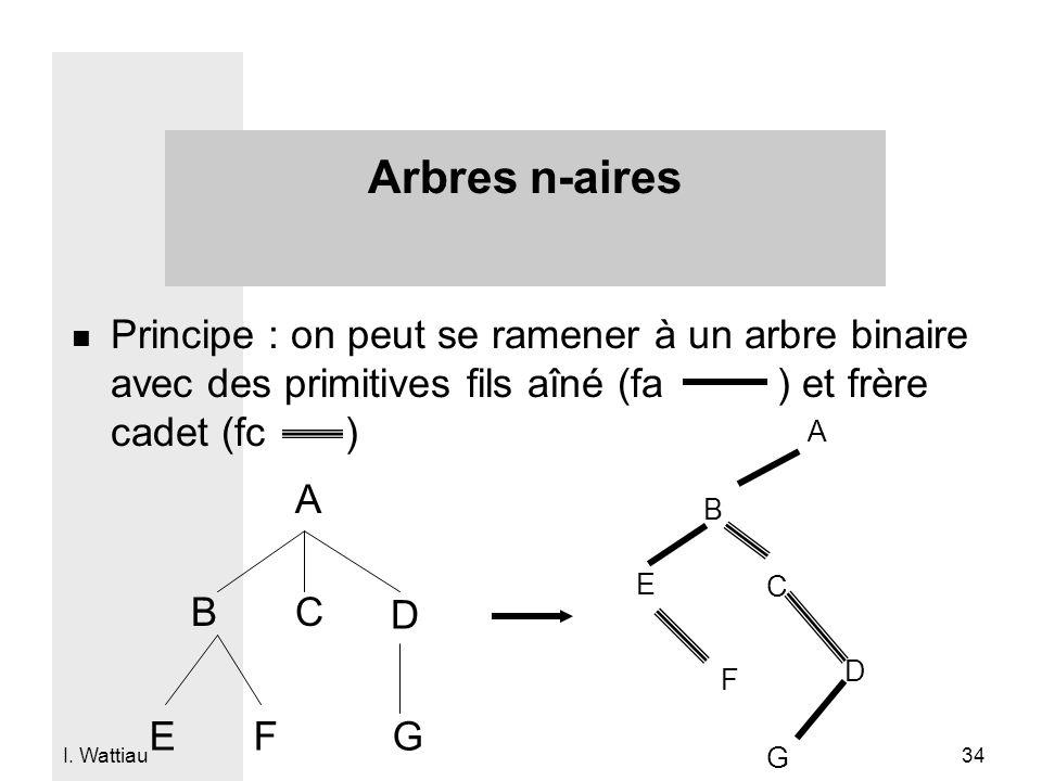 Arbres n-aires Principe : on peut se ramener à un arbre binaire avec des primitives fils aîné (fa ) et frère cadet (fc )