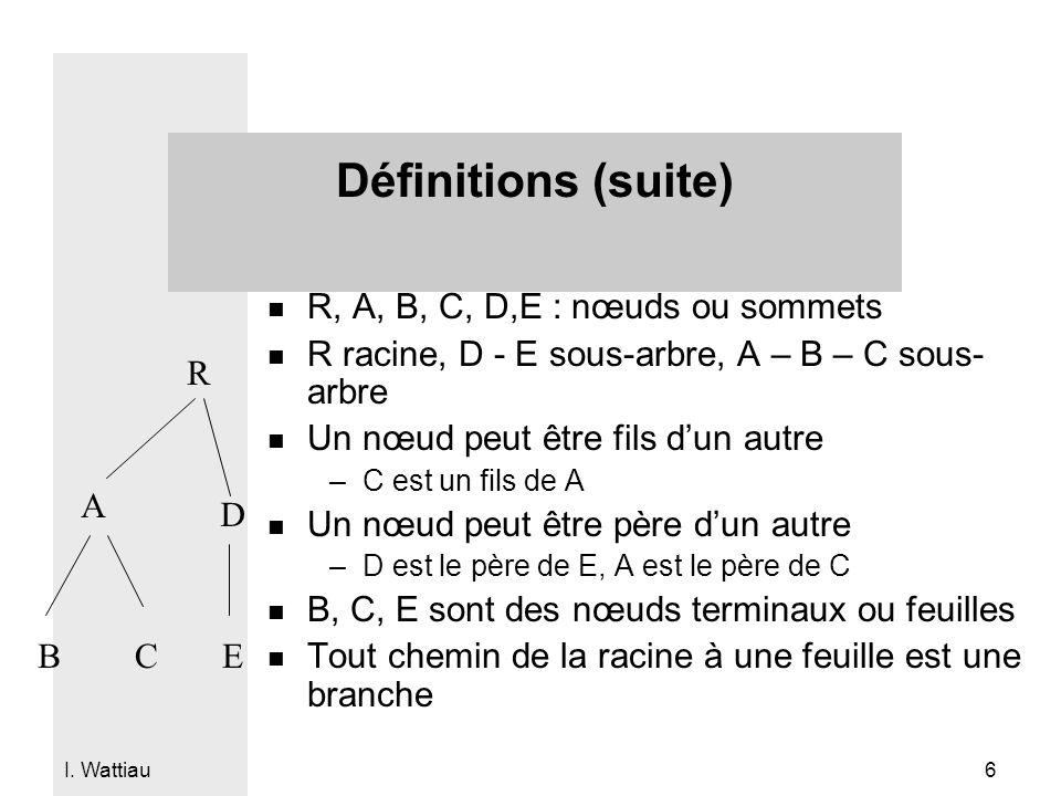 Définitions (suite) R, A, B, C, D,E : nœuds ou sommets