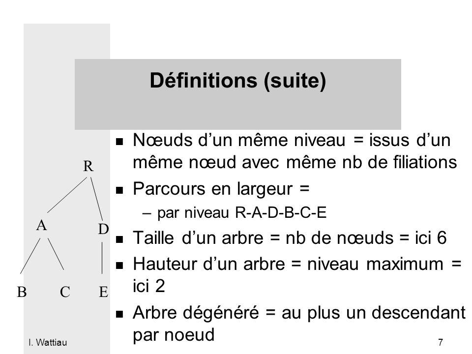 Définitions (suite) Nœuds d'un même niveau = issus d'un même nœud avec même nb de filiations. Parcours en largeur =