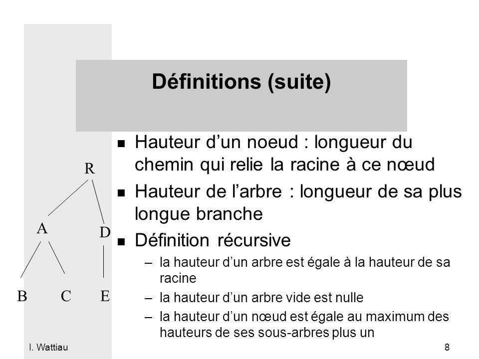 Définitions (suite) Hauteur d'un noeud : longueur du chemin qui relie la racine à ce nœud. Hauteur de l'arbre : longueur de sa plus longue branche.