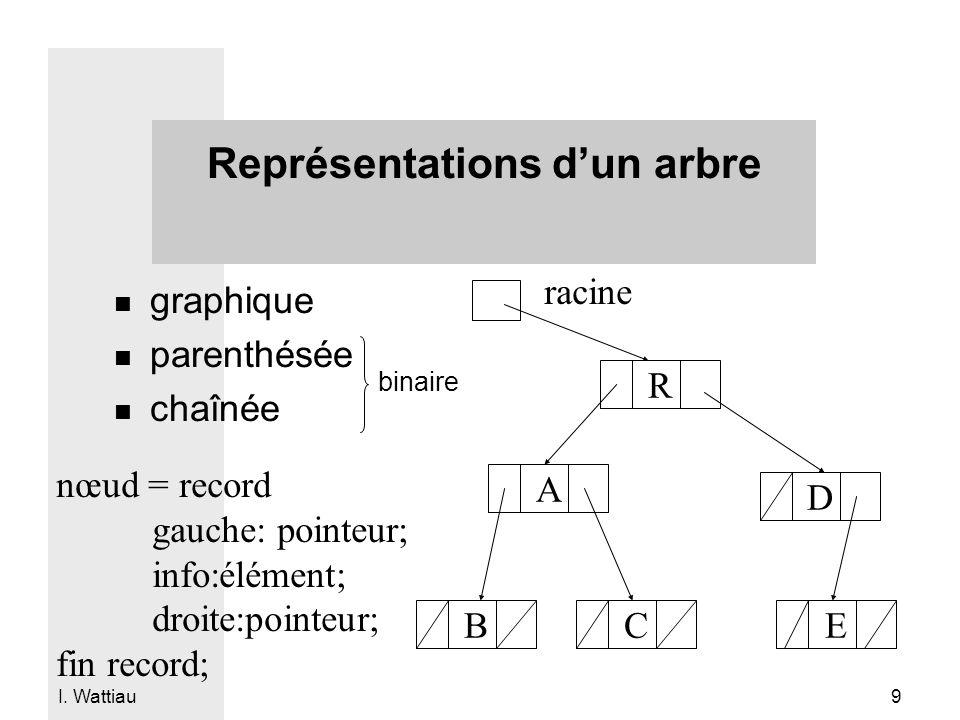 Représentations d'un arbre