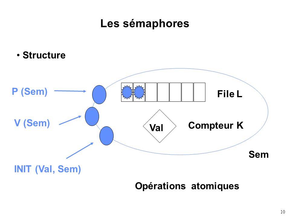 Les sémaphores Structure P (Sem) File L V (Sem) Compteur K Val Sem