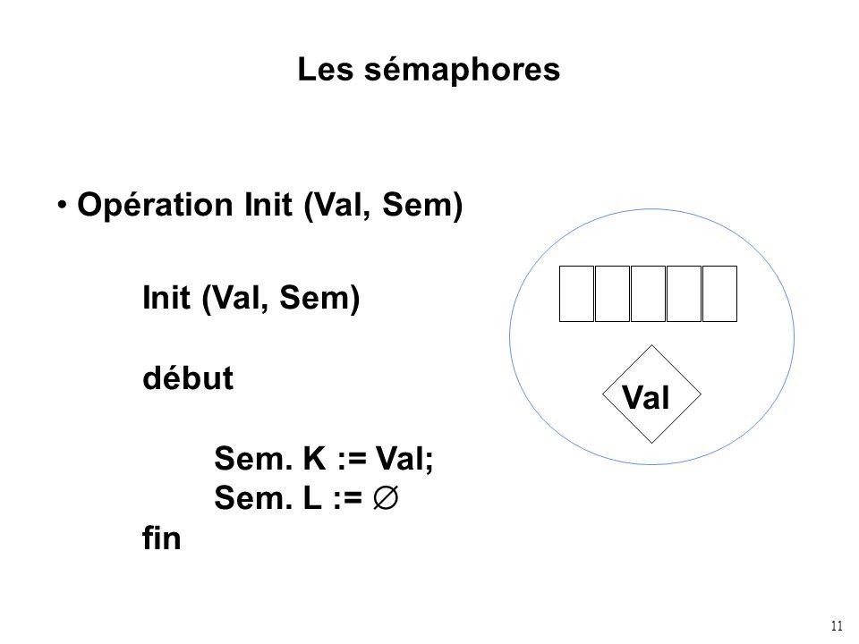 Les sémaphores Opération Init (Val, Sem) Val Init (Val, Sem) début Sem. K := Val; Sem. L :=  fin