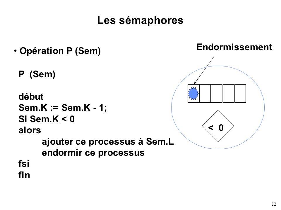 Les sémaphores Endormissement Opération P (Sem) P (Sem) début