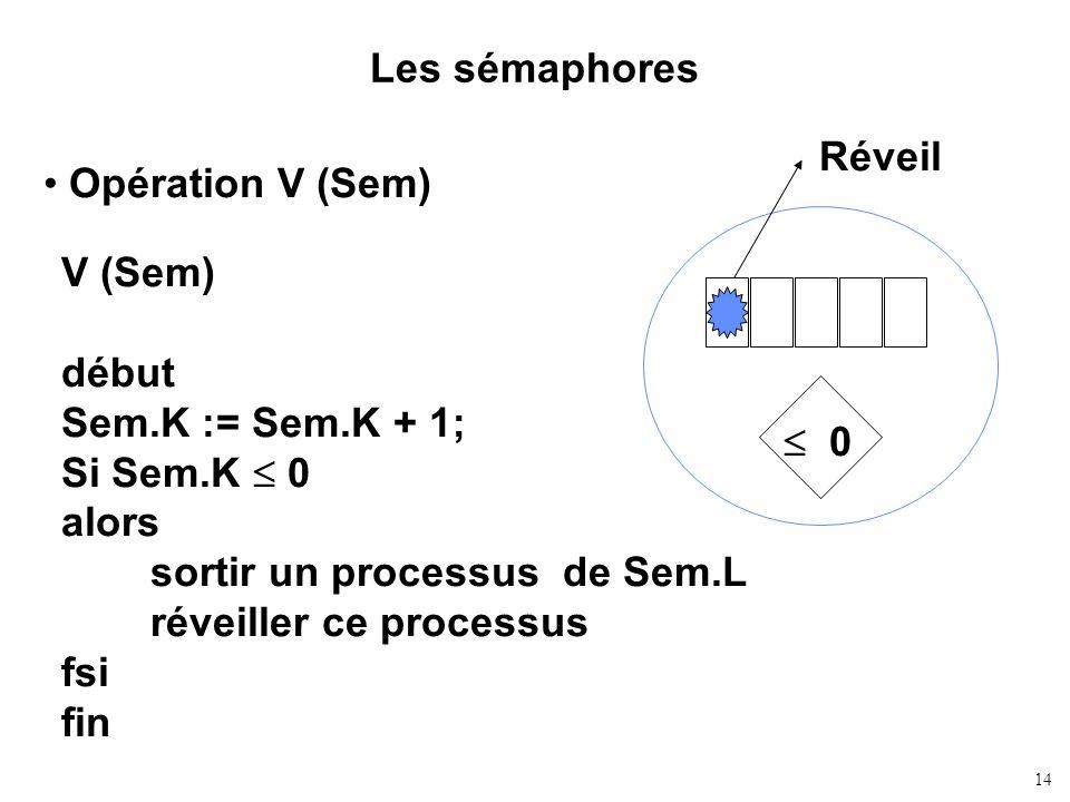 Les sémaphores Réveil. Opération V (Sem)  0. V (Sem) début. Sem.K := Sem.K + 1; Si Sem.K  0.