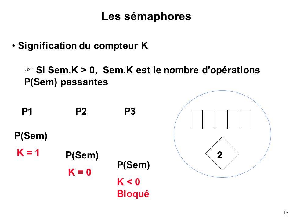 Les sémaphores Signification du compteur K