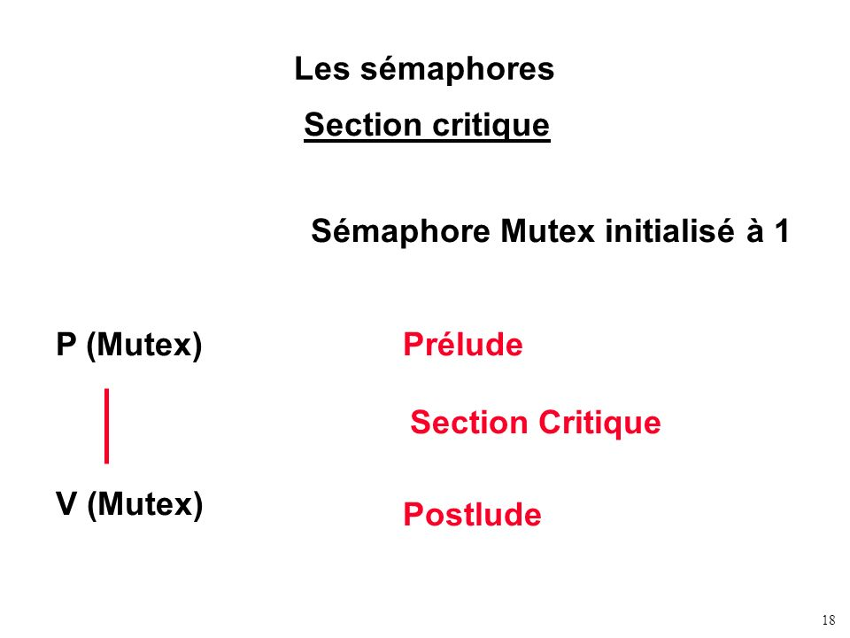 Les sémaphores Section critique. Sémaphore Mutex initialisé à 1. P (Mutex) V (Mutex) Prélude. Section Critique.