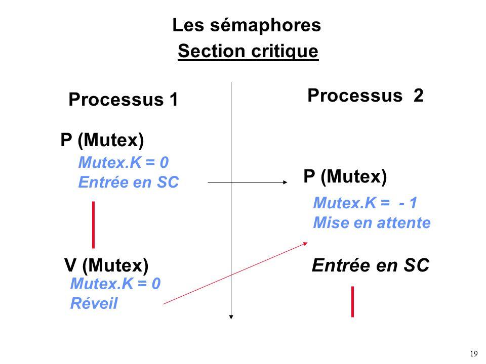 Les sémaphores Section critique Processus 2 Processus 1 P (Mutex)