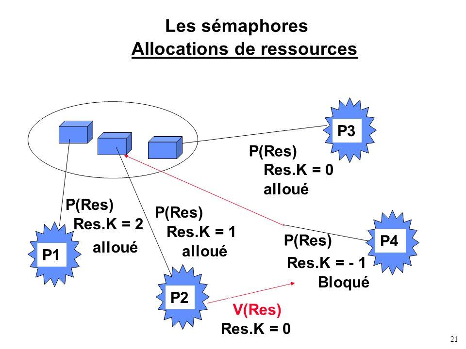 Allocations de ressources