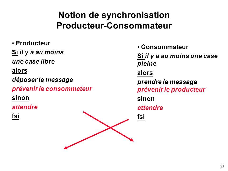 Notion de synchronisation Producteur-Consommateur