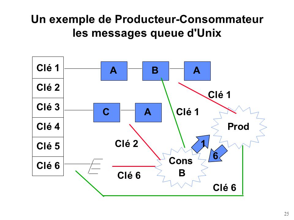 Un exemple de Producteur-Consommateur les messages queue d Unix