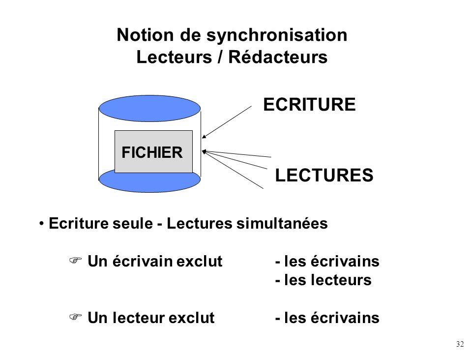 Notion de synchronisation Lecteurs / Rédacteurs