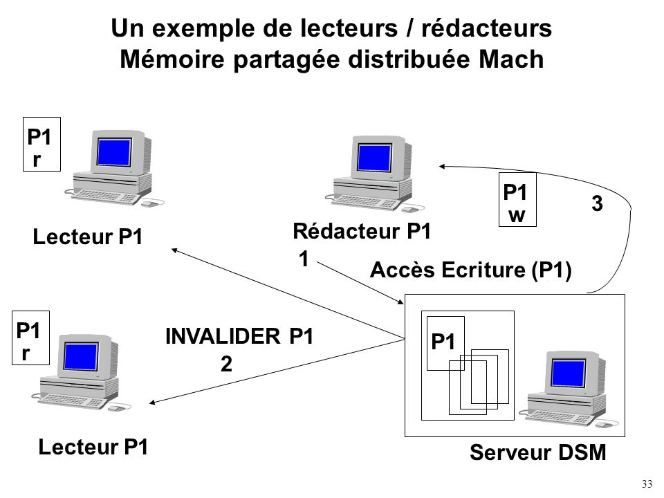 Un exemple de lecteurs / rédacteurs Mémoire partagée distribuée Mach