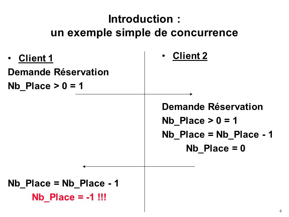 Introduction : un exemple simple de concurrence