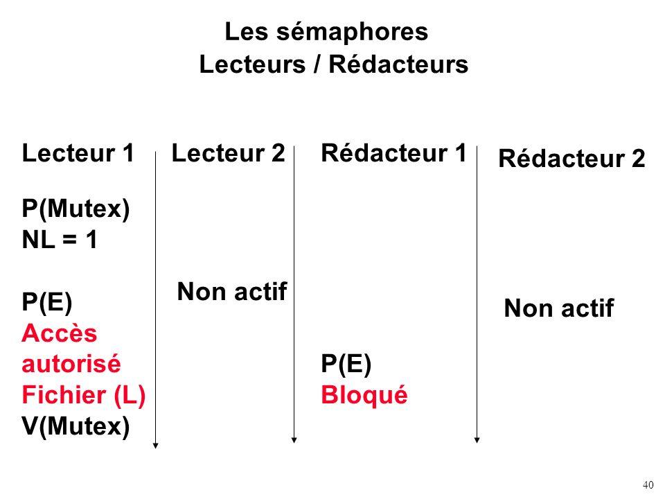 Les sémaphores Lecteurs / Rédacteurs. Lecteur 1. Lecteur 2. Rédacteur 1. Rédacteur 2. P(Mutex)