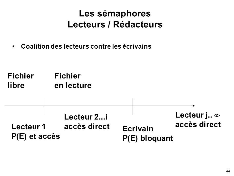 Les sémaphores Lecteurs / Rédacteurs