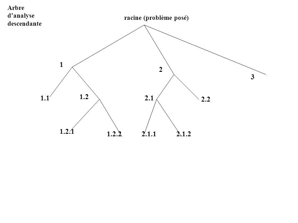 Arbre d'analyse descendante racine (problème posé) 1 2 3 1.1 1.2 2.1 2.2 1.2.1 1.2.2 2.1.1 2.1.2