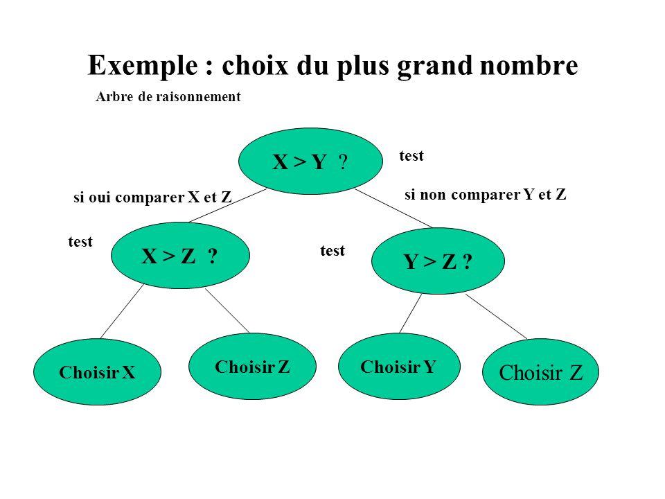 Exemple : choix du plus grand nombre
