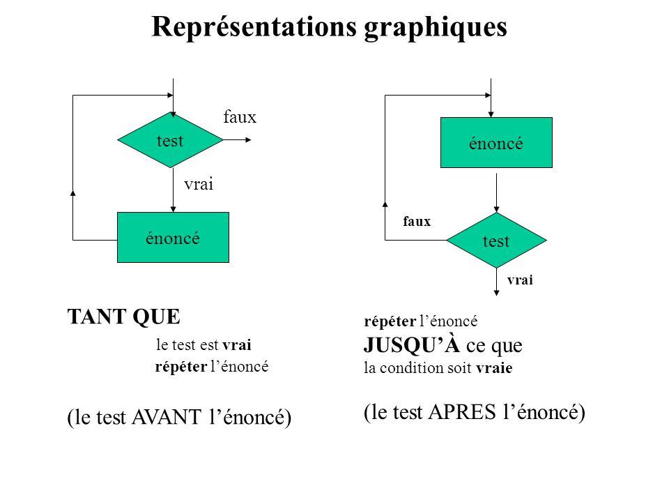 Représentations graphiques