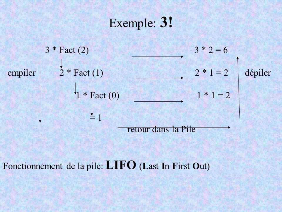 Exemple: 3! 3 * Fact (2) 3 * 2 = 6.