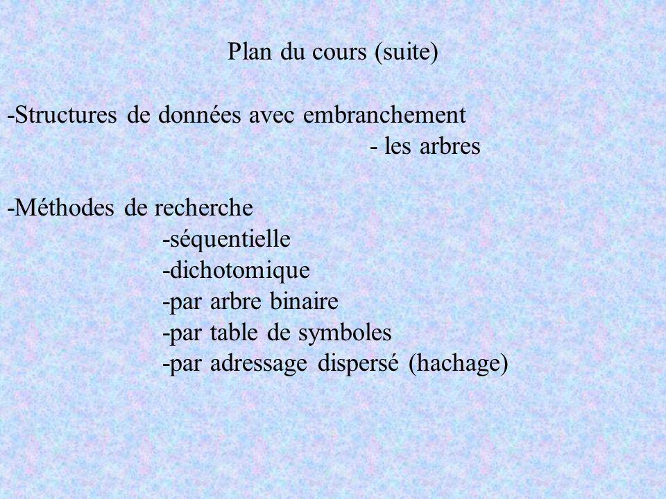 Plan du cours (suite) -Structures de données avec embranchement. - les arbres. -Méthodes de recherche.