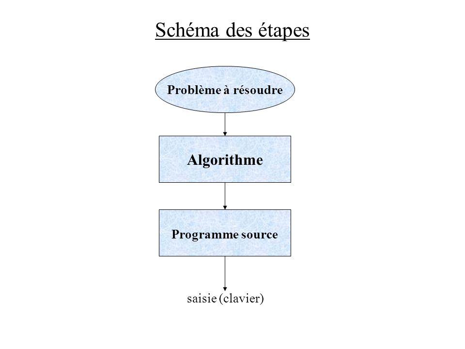 Schéma des étapes Algorithme Problème à résoudre Programme source