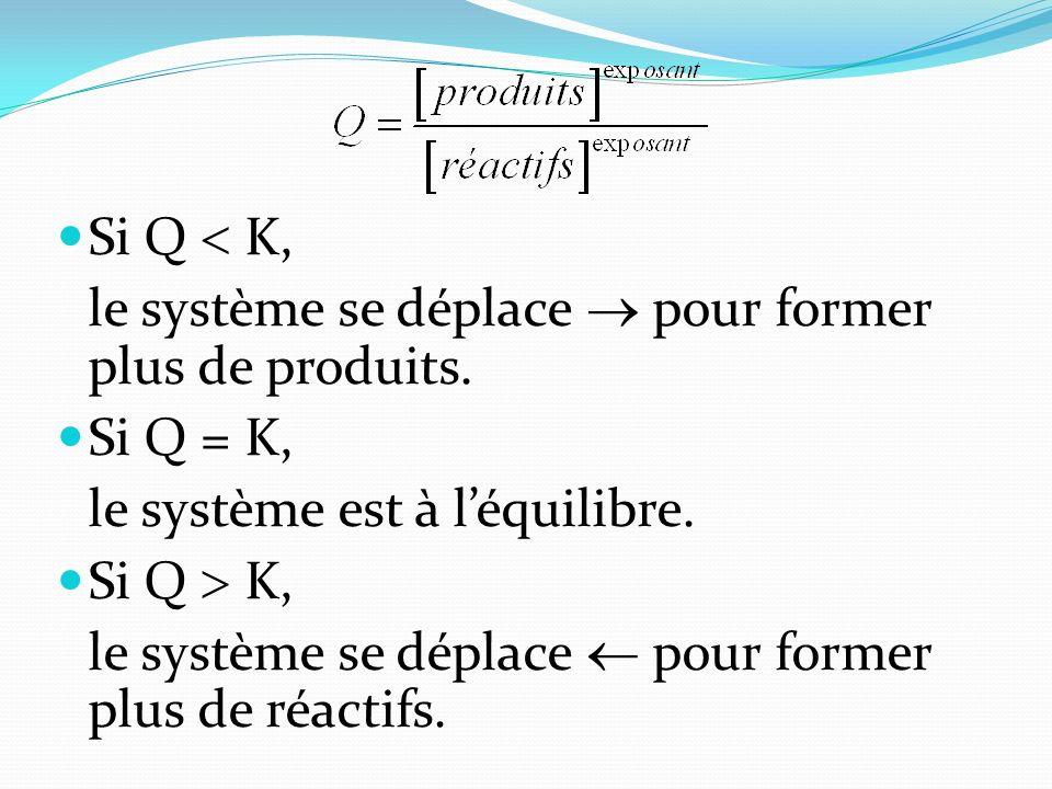 Si Q  K, le système se déplace  pour former plus de produits. Si Q = K, le système est à l'équilibre.
