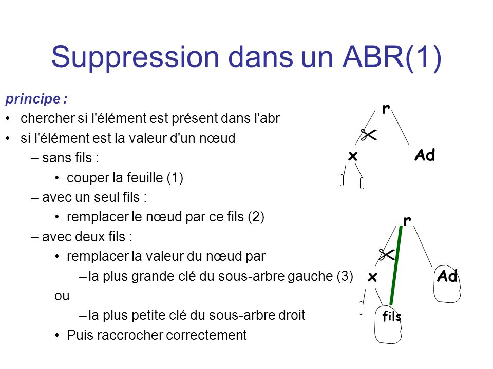 Suppression dans un ABR(1)