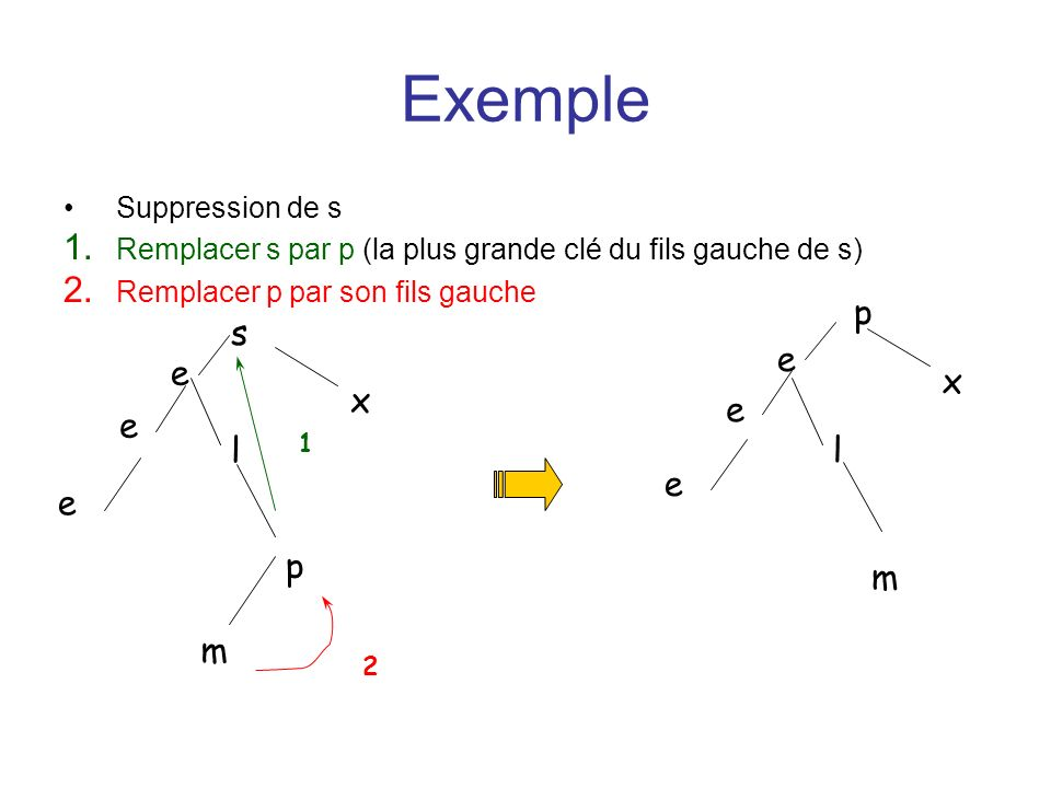 Exemple e p m x s e x l l p m Suppression de s