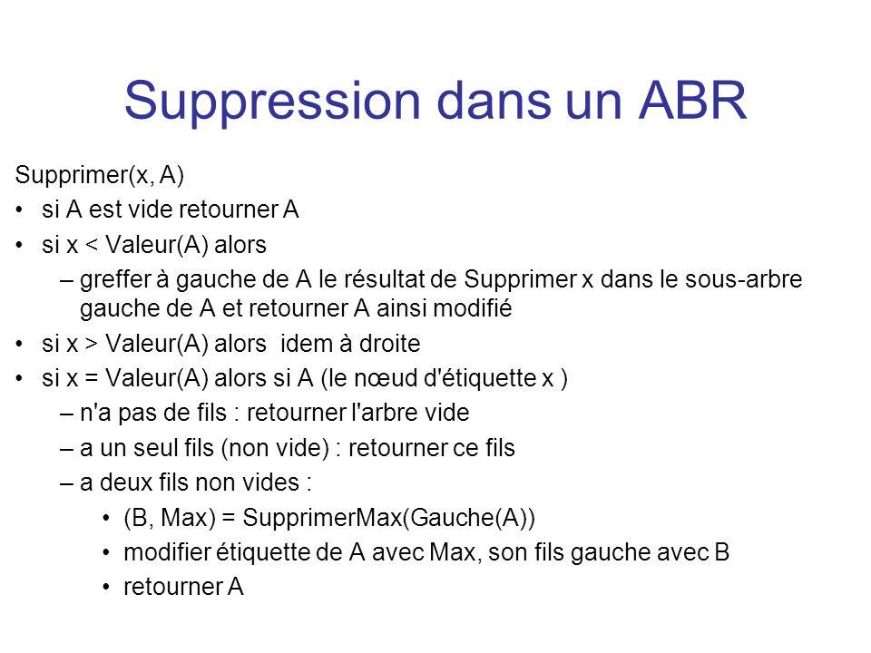 Suppression dans un ABR