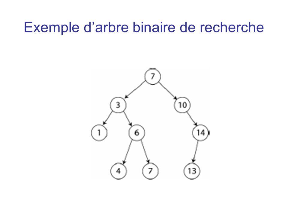 Exemple d'arbre binaire de recherche