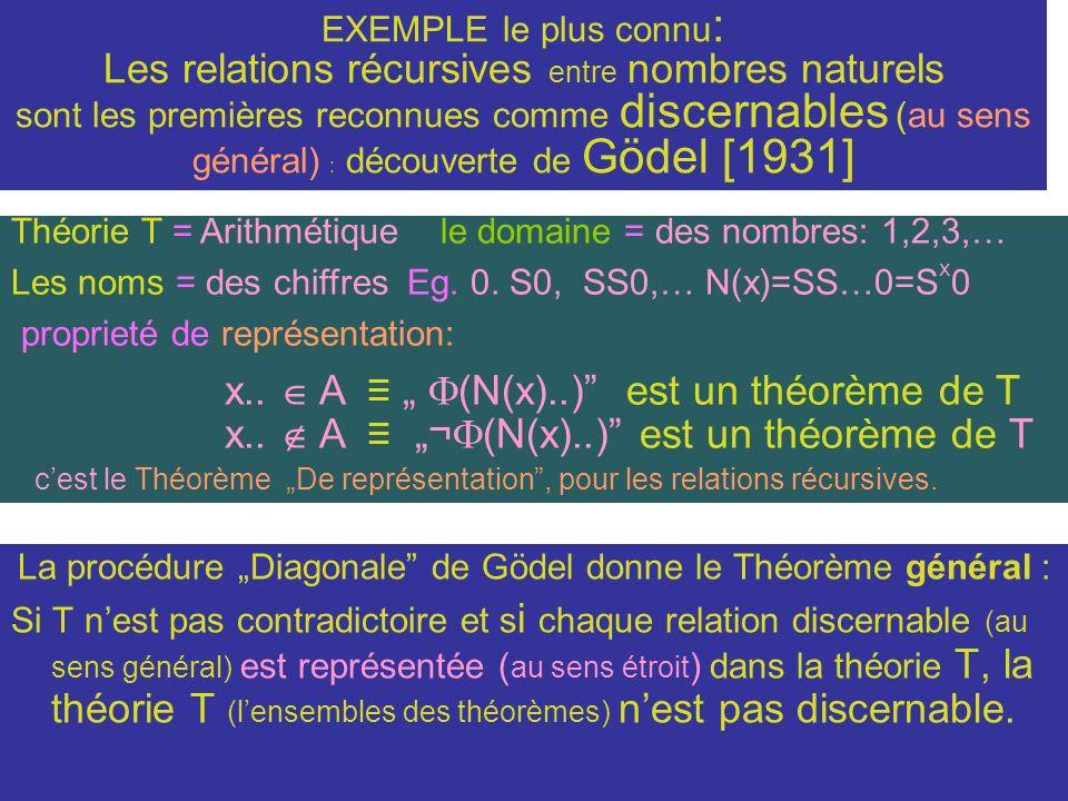 """La procédure """"Diagonale de Gödel donne le Théorème général :"""