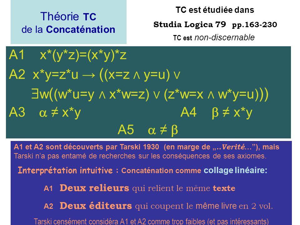A2 x*y=z*u → ((x=z Λ y=u) V w((w*u=y Λ x*w=z) V (z*w=x Λ w*y=u)))
