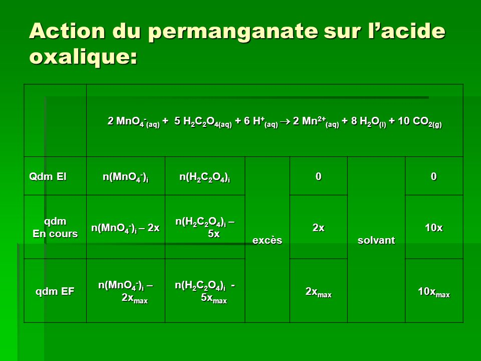 Action du permanganate sur l'acide oxalique: