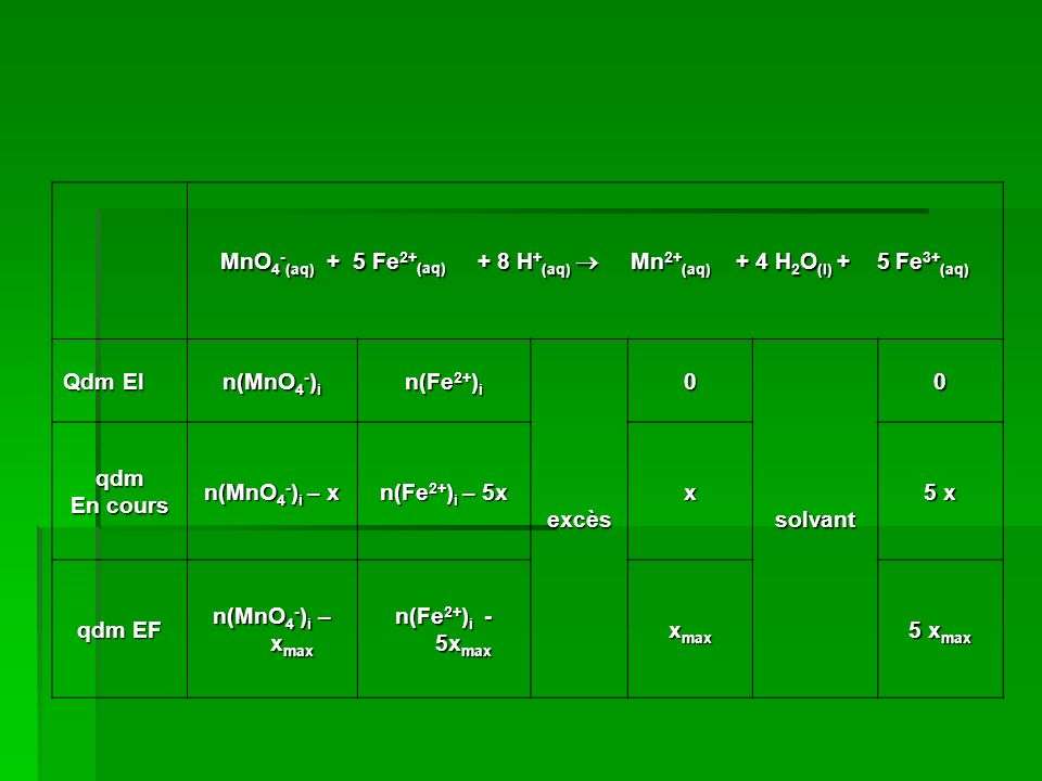 MnO4-(aq) + 5 Fe2+(aq) + 8 H+(aq)  Mn2+(aq) + 4 H2O(l) + 5 Fe3+(aq)