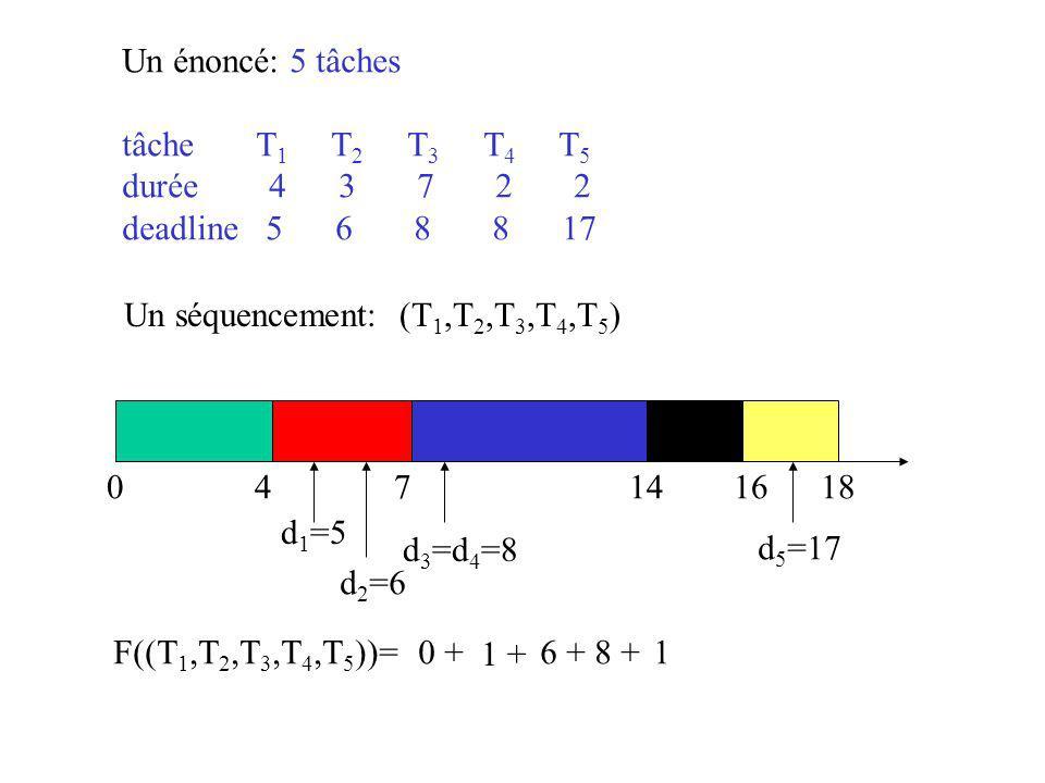 Un énoncé: 5 tâches tâche T1 T2 T3 T4 T5. durée 4 3 7 2 2.