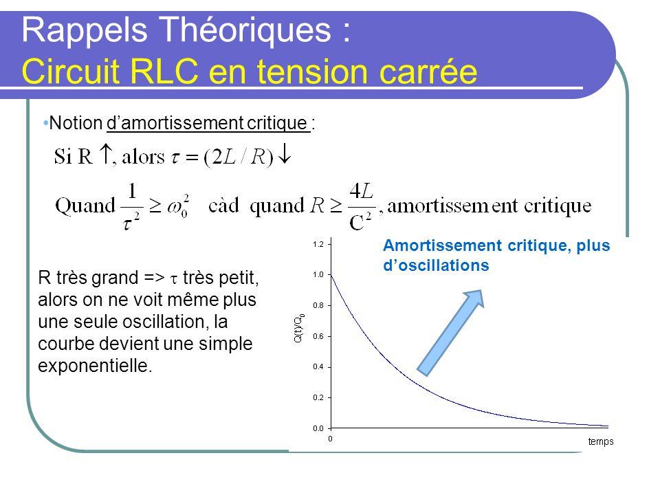 Rappels Théoriques : Circuit RLC en tension carrée