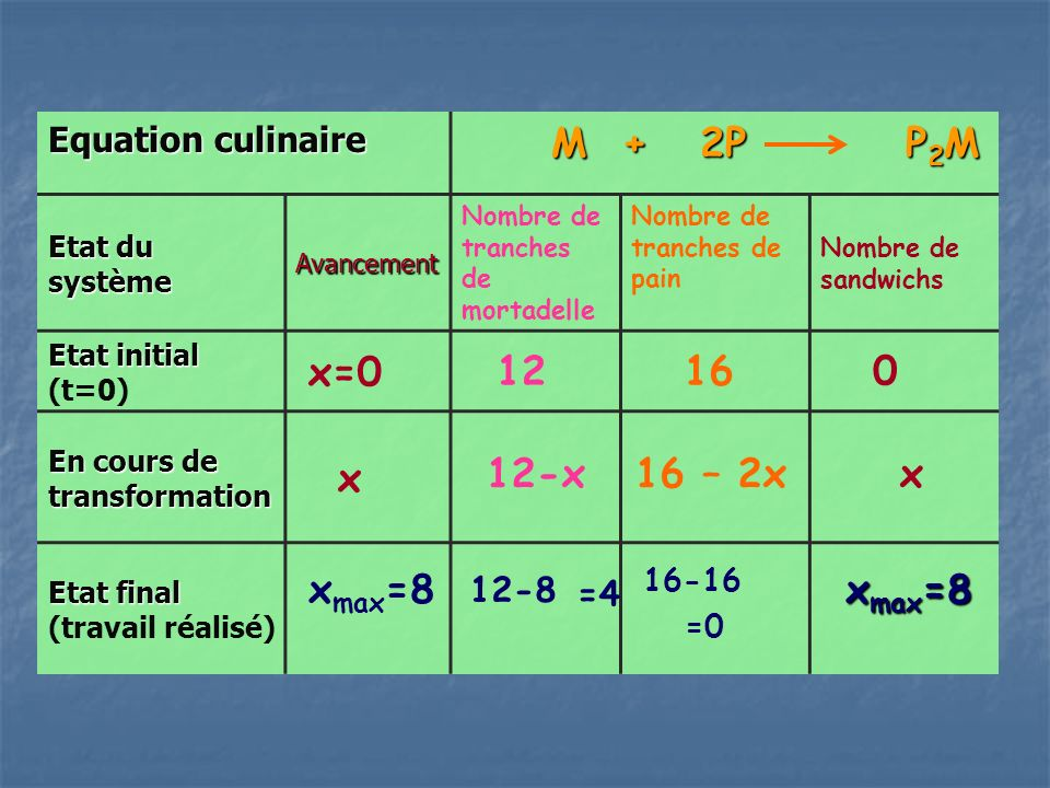 M + 2P P2M x=0 12 16 x 12-x 16 – 2x x xmax=8 xmax=8 Equation culinaire