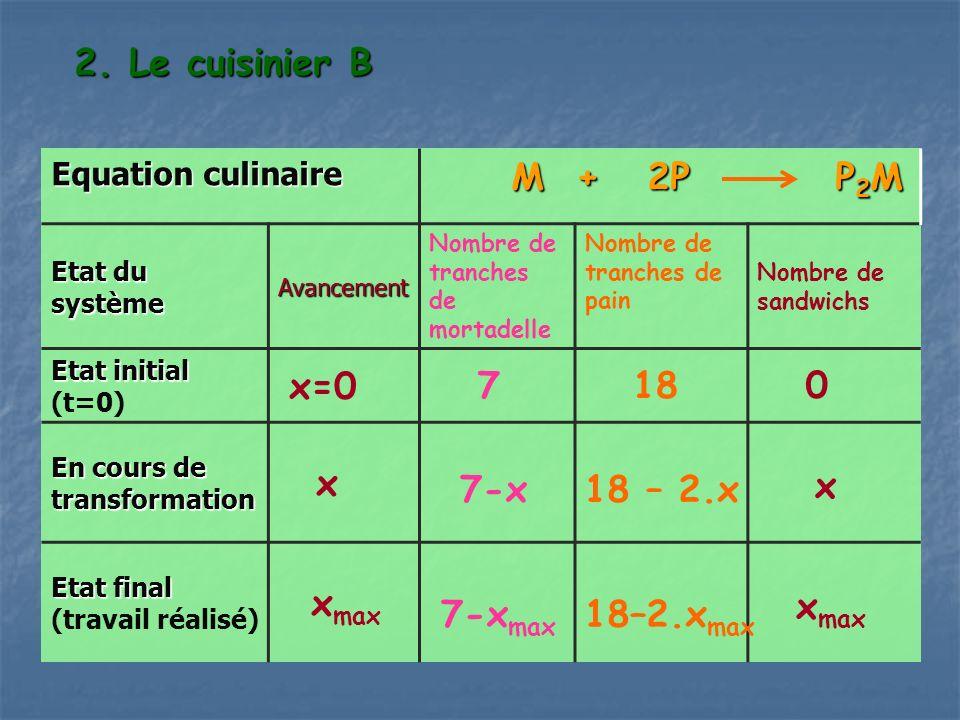 2. Le cuisinier B M + 2P P2M x=0 7 18 x xmax 7-x 18 – 2.x x xmax