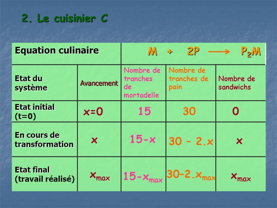 2. Le cuisinier C M + 2P P2M x=0 15 30 x xmax 15-x 30 – 2.x x