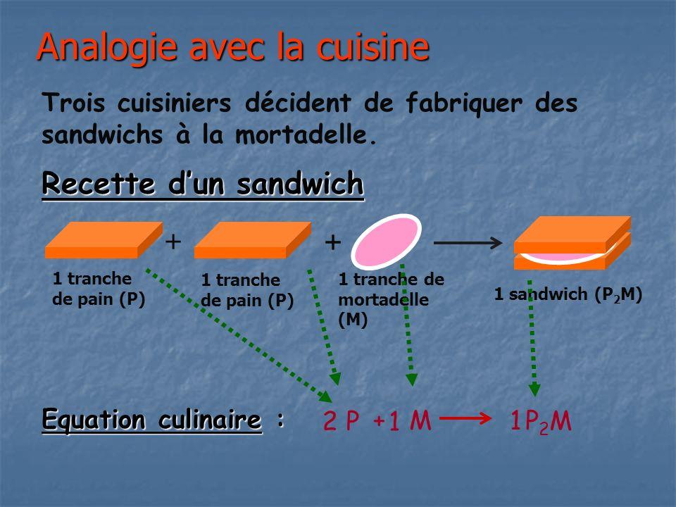 Analogie avec la cuisine