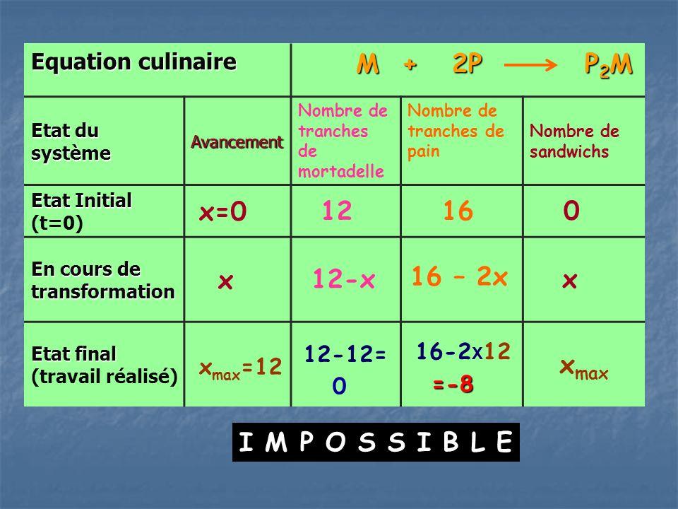 M + 2P P2M x=0 12 16 x xmax=12 12-x 16 – 2x x xmax I M P O S S I B L E