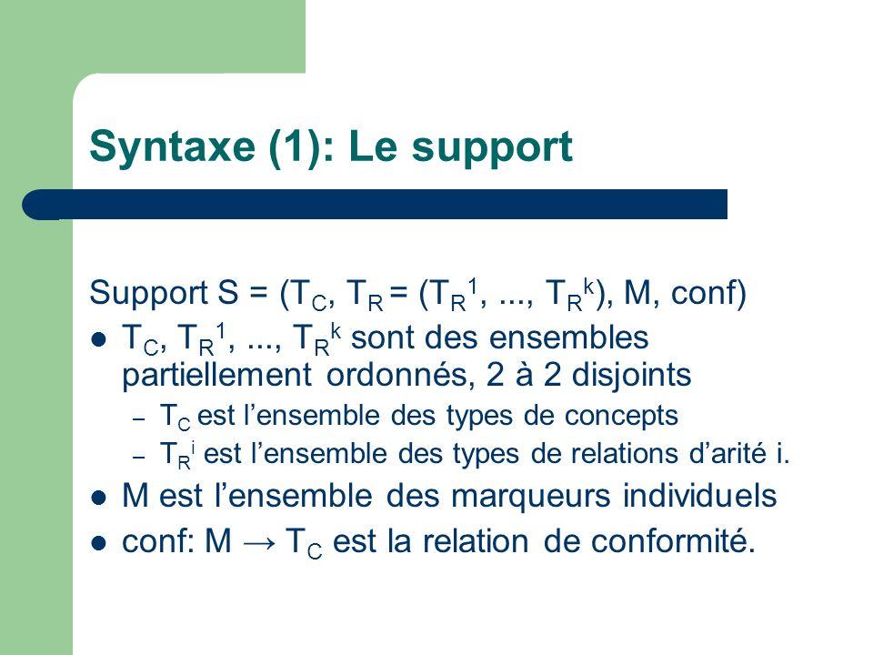 Syntaxe (1): Le support Support S = (TC, TR = (TR1, ..., TRk), M, conf) TC, TR1, ..., TRk sont des ensembles partiellement ordonnés, 2 à 2 disjoints.