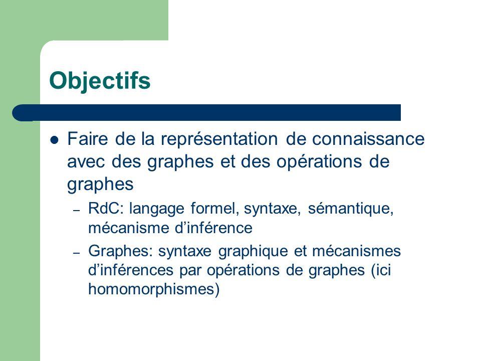 Objectifs Faire de la représentation de connaissance avec des graphes et des opérations de graphes.