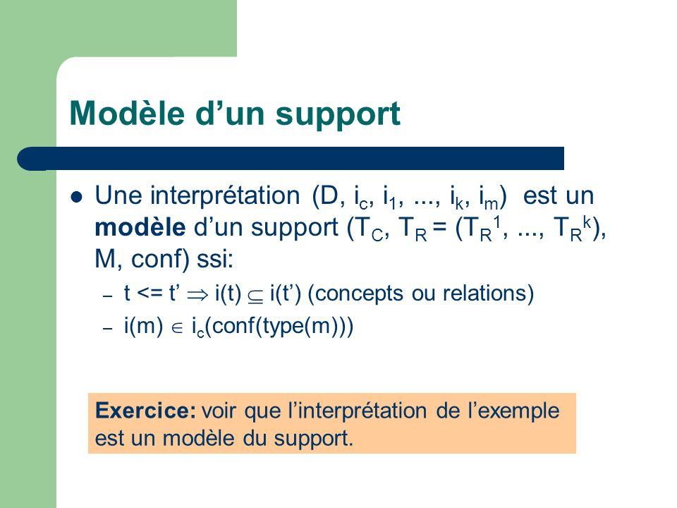 Modèle d'un support Une interprétation (D, ic, i1, ..., ik, im) est un modèle d'un support (TC, TR = (TR1, ..., TRk), M, conf) ssi:
